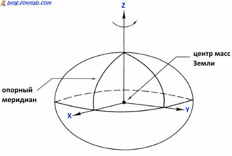 система координат WGS84