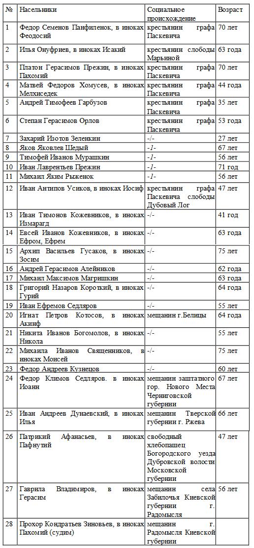 насельники Пахомьева монастыря