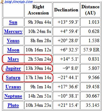 таблица планет